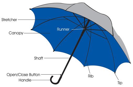 quy trình sản xuất ô cầm tay